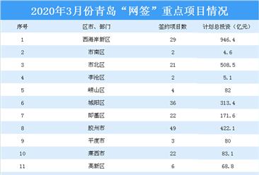 2020年3月青岛共推动网上签约重点项目197个 总投资2690.3亿元