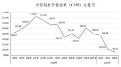 2020年3月國內外鋼材市場價格運行情況及4月鋼價走勢分析(圖)