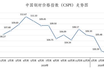 2020年3月国内外钢材市场价格运行情况及4月钢价走势分析(图)