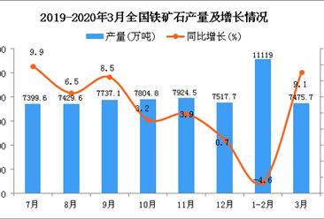 2020年1季度全国铁矿石产量为18790.2万吨 同比下降0.1%