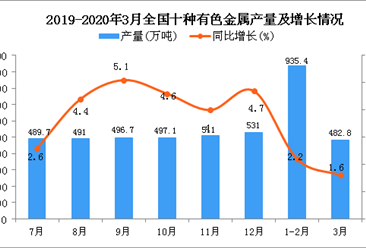 2020年一季度有色金属行业运行情况分析:行业信心不足