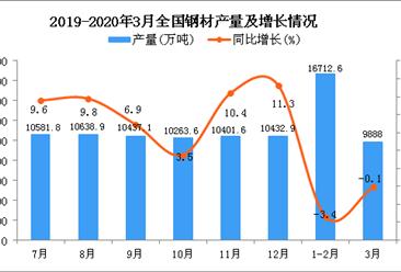 2020年3月全国钢材产量统计数据分析