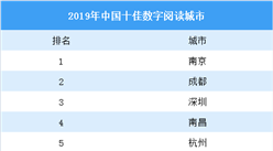 2019中国十佳数字阅读城市名单揭晓:哪些城市入选?(图)