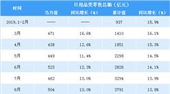 2020年一季度全国日用品类零售情况分析:零售额同比下降4.2%(表)