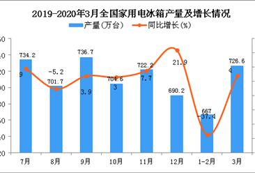 2020年3月全国家用电冰箱产量统计数据分析