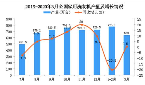2020年1季度全国家用洗衣机产量为1416.2万台 同比下降11.9%