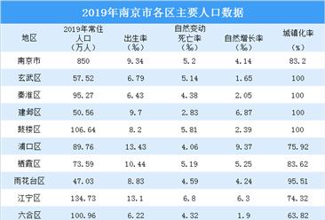 2019年南京市各区主要人口数据:江宁区常住人口最多(图)