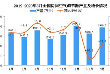 2020年1季度全国空调产量为3688.1万台 同比下降27.9%