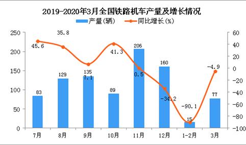 2020年1季度全国铁路机车产量同比下降59.6%