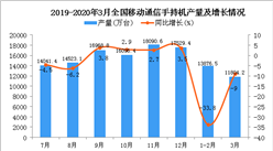 2020年3月全國手機產量統計數據分析