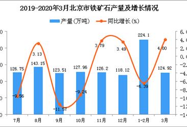 2020年1季度北京市铁矿石产量为349.02万吨 同比下降2.92%