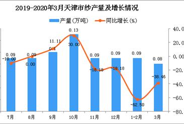 2020年1季度天津市纱产量为0.18万吨 同比下降51.35%