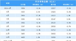 2020年一季度全國汽車類零售情況分析:汽車零售額同比下降超三成(表)
