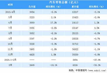 2020年一季度全国汽车类零售情况分析:汽车零售额同比下降超三成(表)
