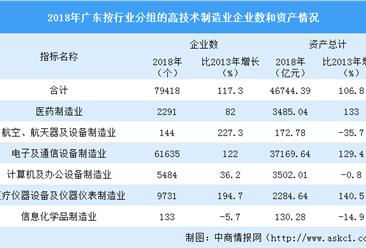 2020年广东高技术制造业发展现状分析:产业规模不断扩大(图)