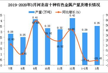 2020年1季度河北省十种有色金属产量为0.64万吨 同比下降18.99%
