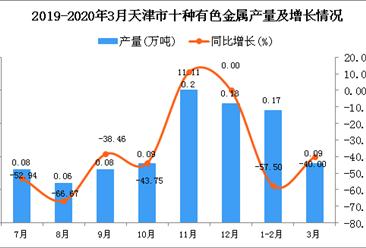 2020年1季度天津市十种有色金属产量为0.26万吨 同比下降51.85%
