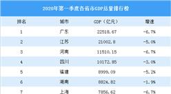 2020年全国一季度gdp增速_疫情冲击不改经济向好态势 九成以上城市GDP增速回升 2020年上半年291个城市GDP数据对比分析