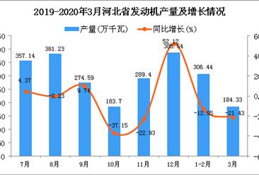 2020年1季度河北省发动机产量为490.77万千瓦 同比下降16.35%