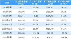 2020年3月保利地产销售简报:销售额同比下降35.9%(附图表)