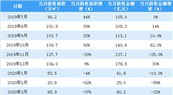 2020年3月富力地产销售简报:销售额同比下降16.8%(附图表)
