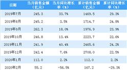 2020年3月新城控股銷售簡報:銷售額同比下降38.2%(附圖表)