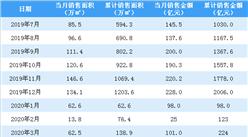 2020年3月旭辉控股销售简报:销售额同比下降46.95%(附图表)