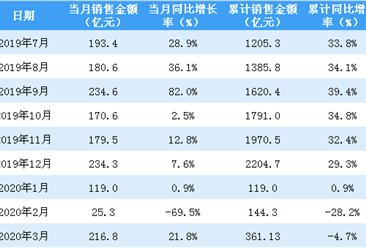 2020年3月招商蛇口销售简报:销售额同比增长21.8%(附图表)