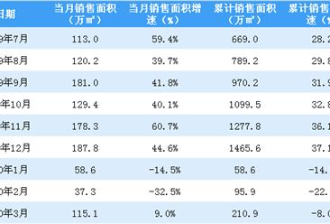 2020年3月世茂房产销售简报:销售额同比增长6%(附图表)