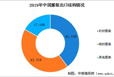 中国成全球最大的服装生产和出口国 2020年中国服装行业出口现状分析(图)
