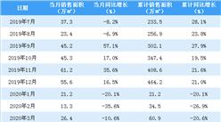 2020年3月佳兆业销售简报:销售额同比下降12.9%(附图表)