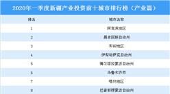 2020年一季度新疆产业投资前十城市排名(产业篇)
