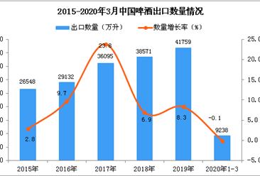 2020年1季度中国啤酒出口数量及金额增长率情况分析