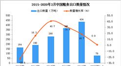 2020年1季度中国粮食出口量为79万吨 同比增长0.9%