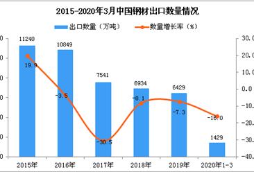 2020年1季度中国钢材出口数量及金额增长率情况分析