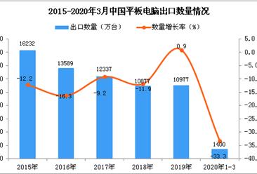 2020年1季度中国平板电脑出口数量及金额增长率情况分析