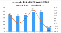 2020年1季度中国未锻轧铝及铝材出口数量及金额增长率情况分析
