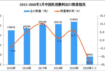 2020年1季度中国医用敷料出口量同比下降13.3%