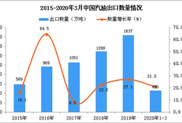 2020年1季度中国汽油出口数量及金额增长率情况