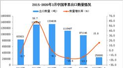 2020年1季度中国苹果出口量为25万吨 同比增长15.8%