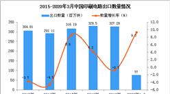 2020年1季度中国印刷电路出口量为77百万块 同比增长9.3%