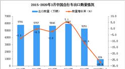 2020年1季度中國自行車出口量為934萬輛 同比下降26.9%