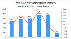 2020年1季度中国液晶电视机出口量为1866万台 同比下降14.7%