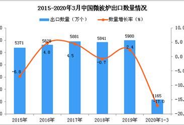 2020年1季度中国微波炉出口数量及金额增长率情况分析