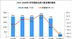 2020年1季度中国钻石进口量为256千克 同比下降45.9%