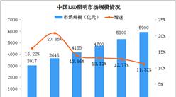 市场渗透率攀升 2021年中国LED照明市场规模将达5900亿(图)