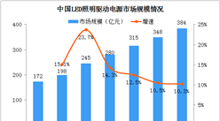 2020年中国LED照明驱动电源行业市场现状及竞争格局分析(图)