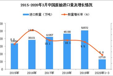 2020年1季度中国原油进口量为12718万吨 同比增长5%