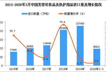 2020年1季度中国美容化妆品及洗护用品进口量同比增长3.9%