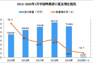 2020年1季度中国啤酒进口量为12147万升 同比下降18.7%